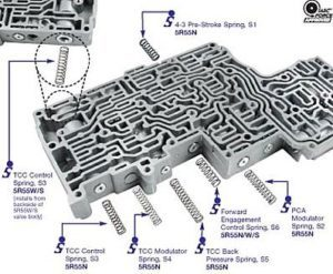 graphic of valve body flushing transmission Wizard Transmission Denver